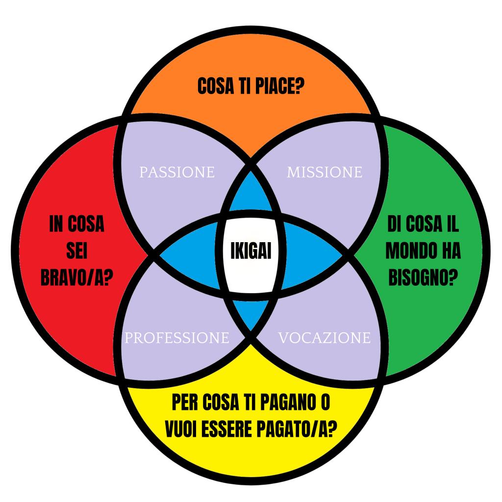 IKIGAI - schema generale
