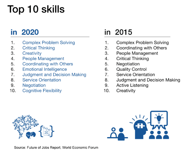 Top-10-Skills-in-2015-2020-Source-World-Economic-Forum