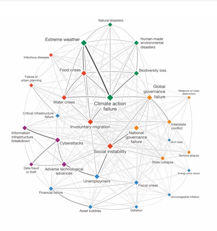 WEF_impatto-probabilità-crisi-globali-interazioni
