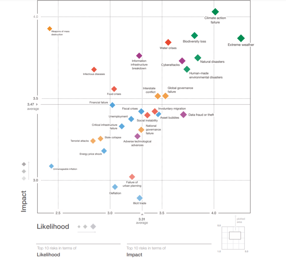 WEF_impatto-probabilità-crisi-globali